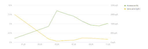 продвижение буровой компании в Яндекс.Директ